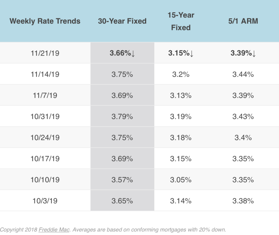Mortgage Rates 11-21-19