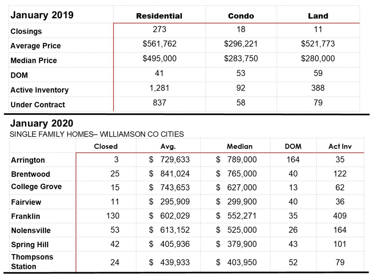 Jan 2020 Williamson Co. Sales Stats 2