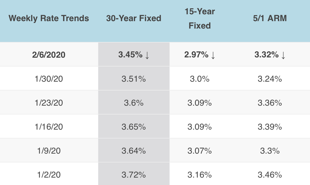 2/6/2020 Mortgage Rates