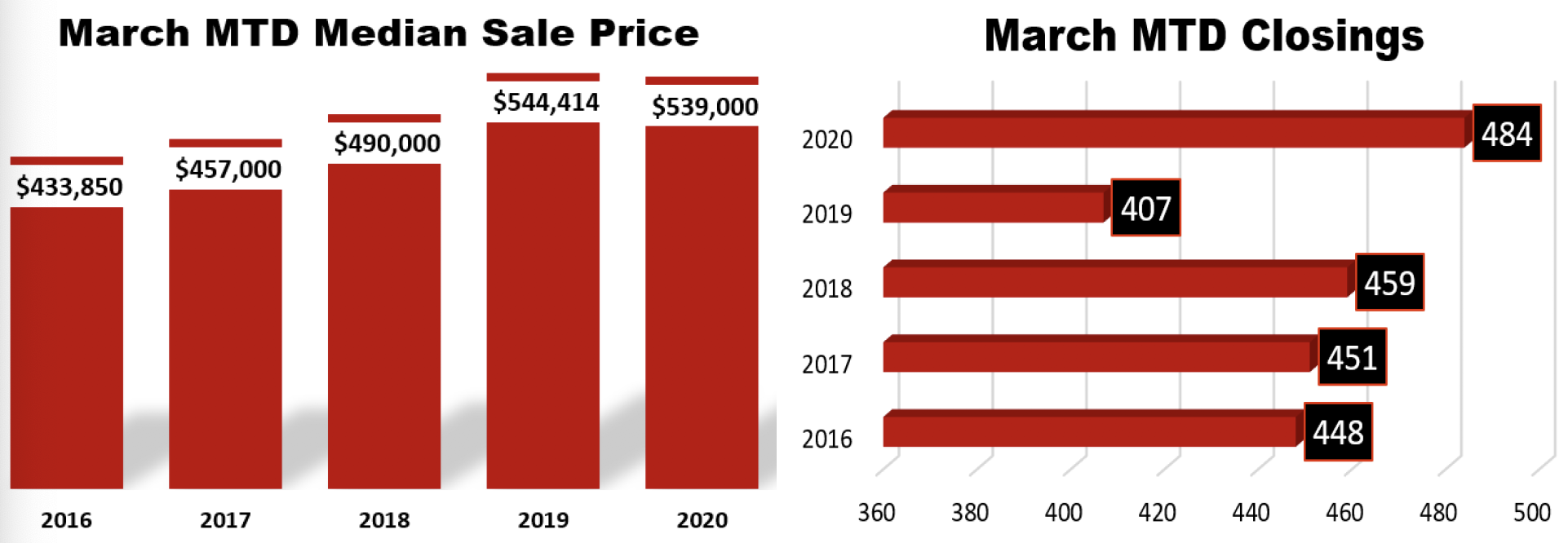 March 2020 Williamson Co. Sales Stats 1