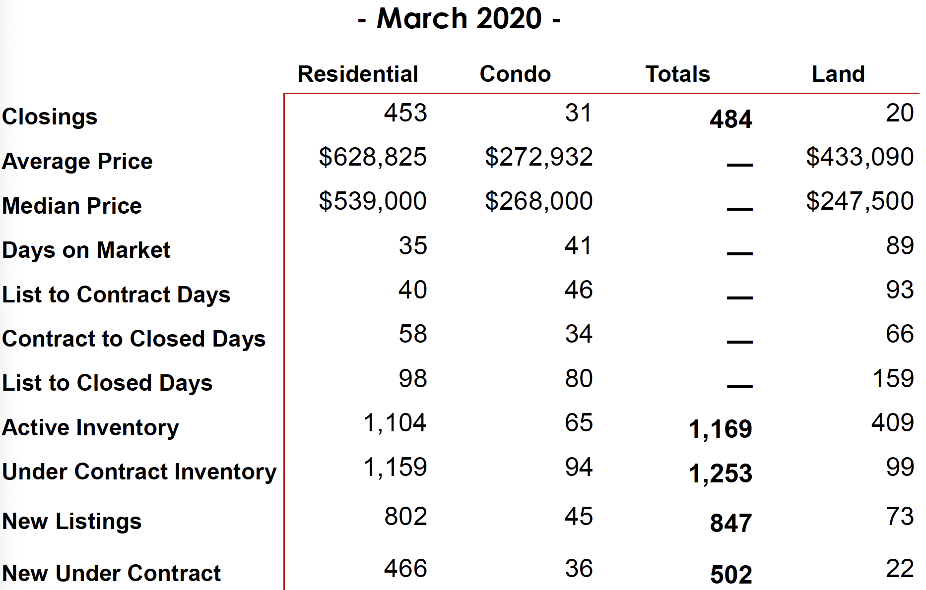 March 2020 Williamson Co. Sales Stats 2