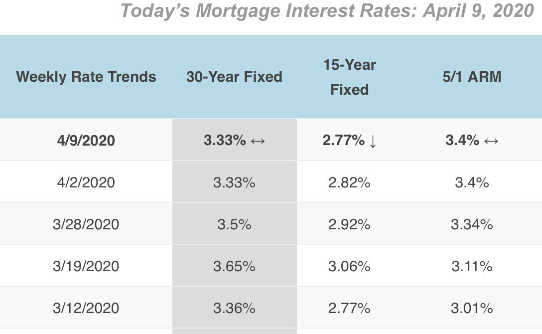 4/9/2020 Mortgage Rates