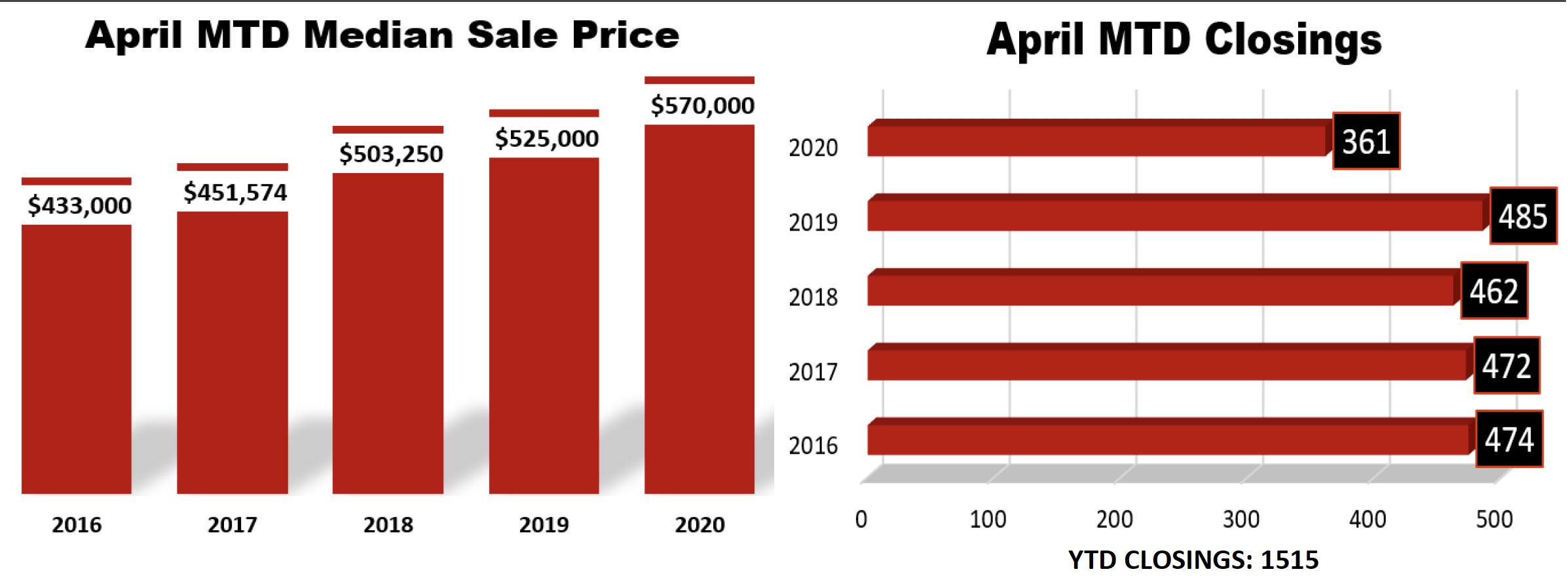 April 2020 Williamson Co. Sales Stats 1
