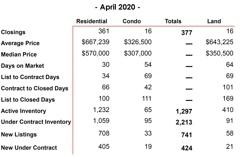 April 2020 Williamson Co. Sales Stats 2