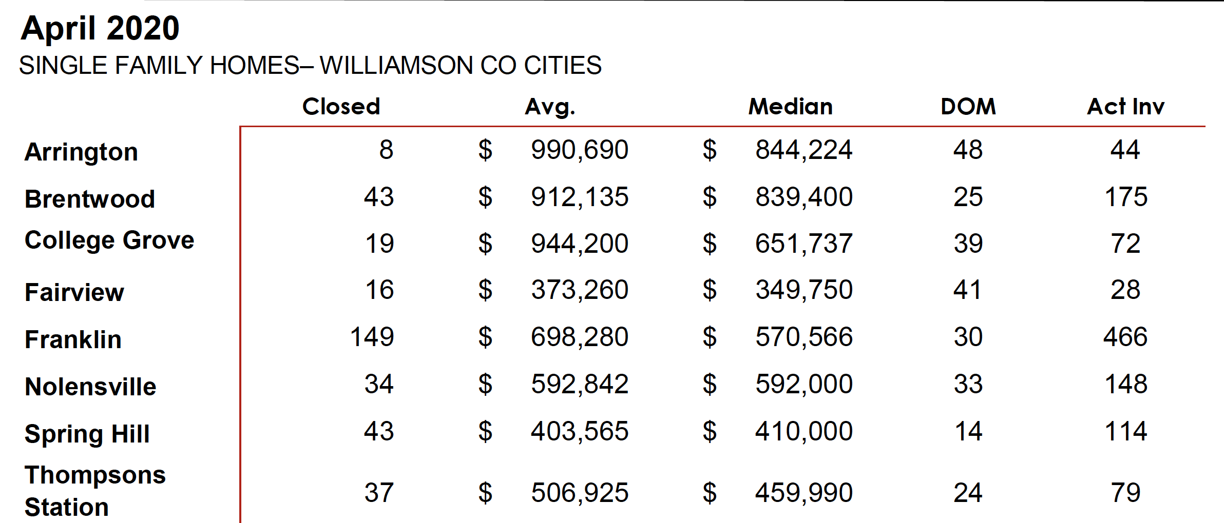 April 2020 Williamson Co. Sales Stats 3
