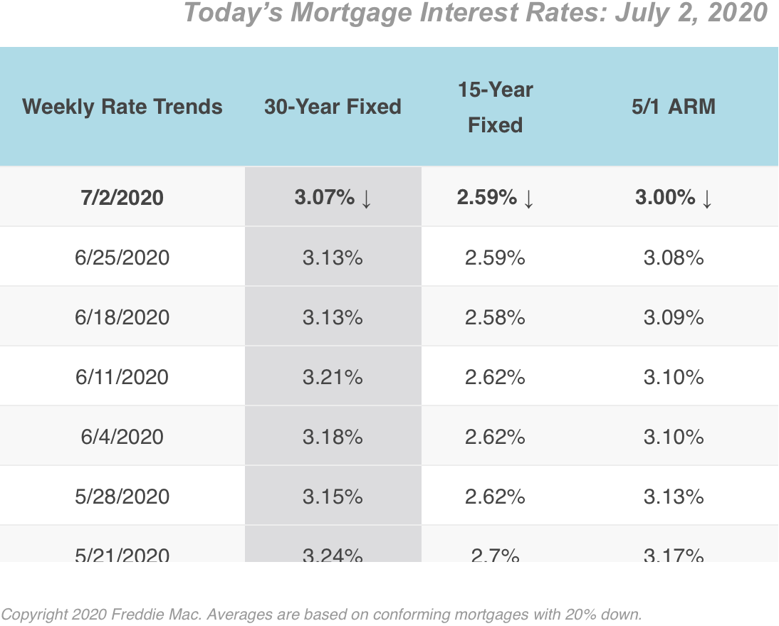 7/2/2020 Mortgage Rates