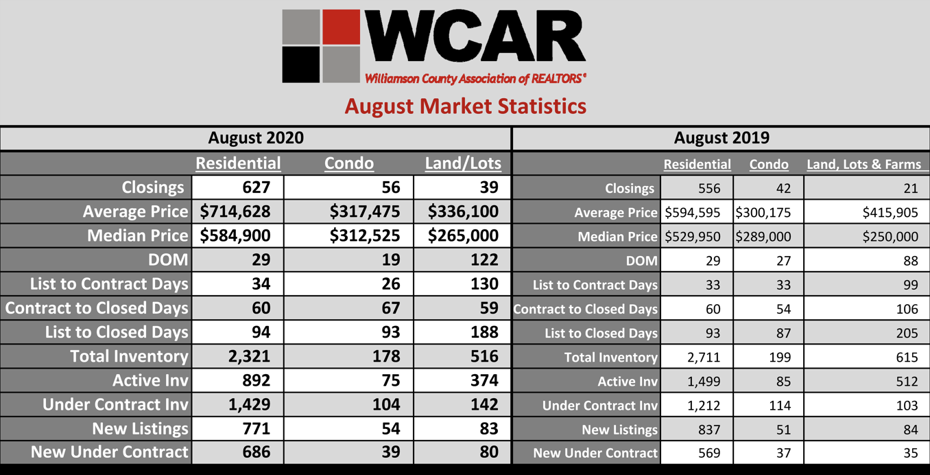 August 2020 Williamson Co. Sales Stats