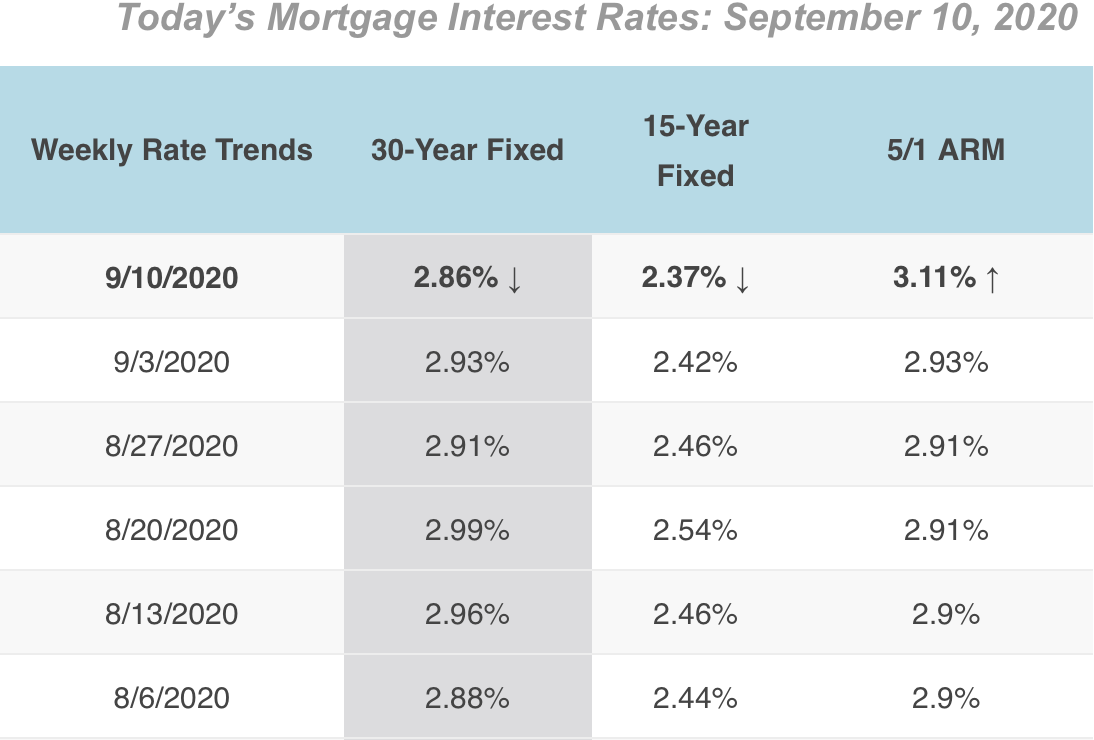 9/10/2020 Mortgage Rates