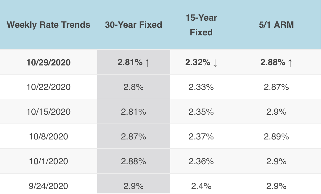 10/29/2020 Mortgage Rates