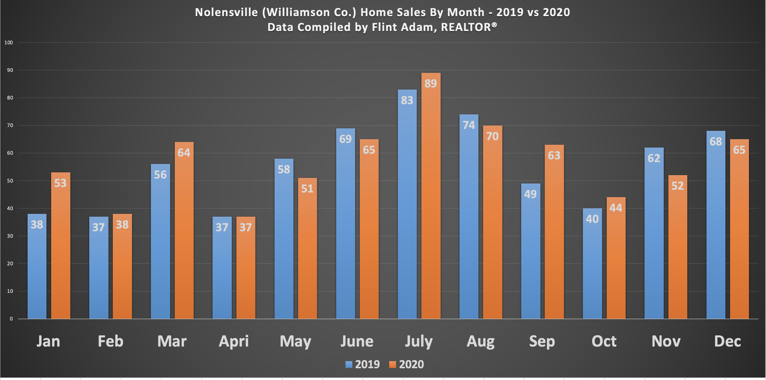 Nolensville Month by Month Home Sales - 2019 vs 2020