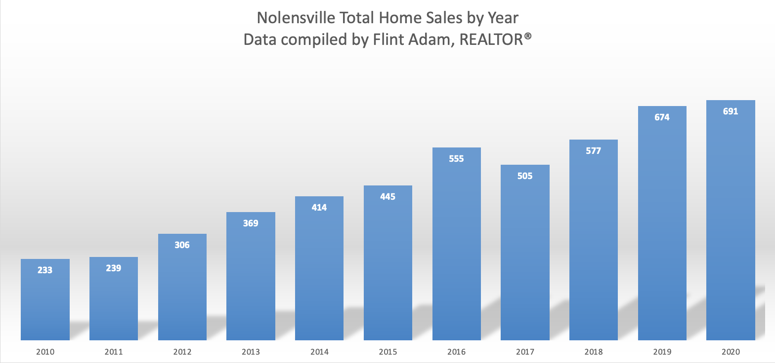 Nolensville Total Home Sales by Year