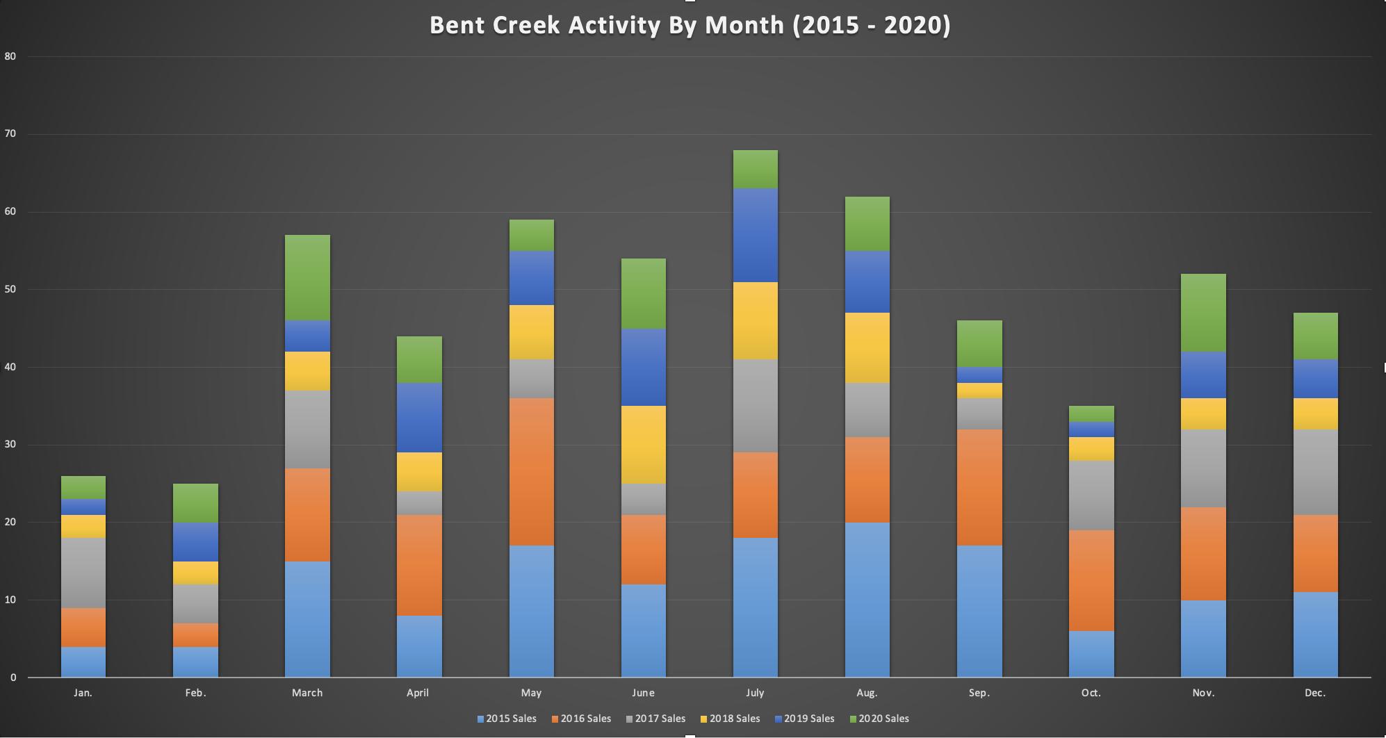 Bent Creek Activity By Month - Through Dec 2020