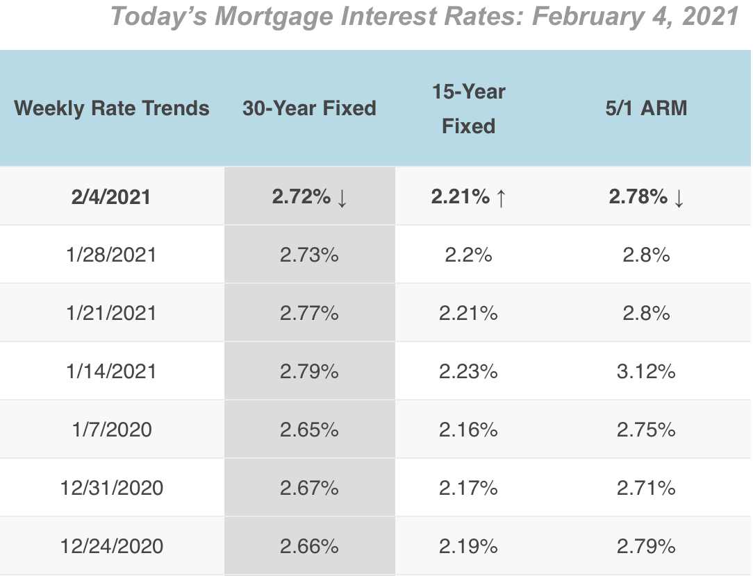 2/4/2021 Mortgage Rates