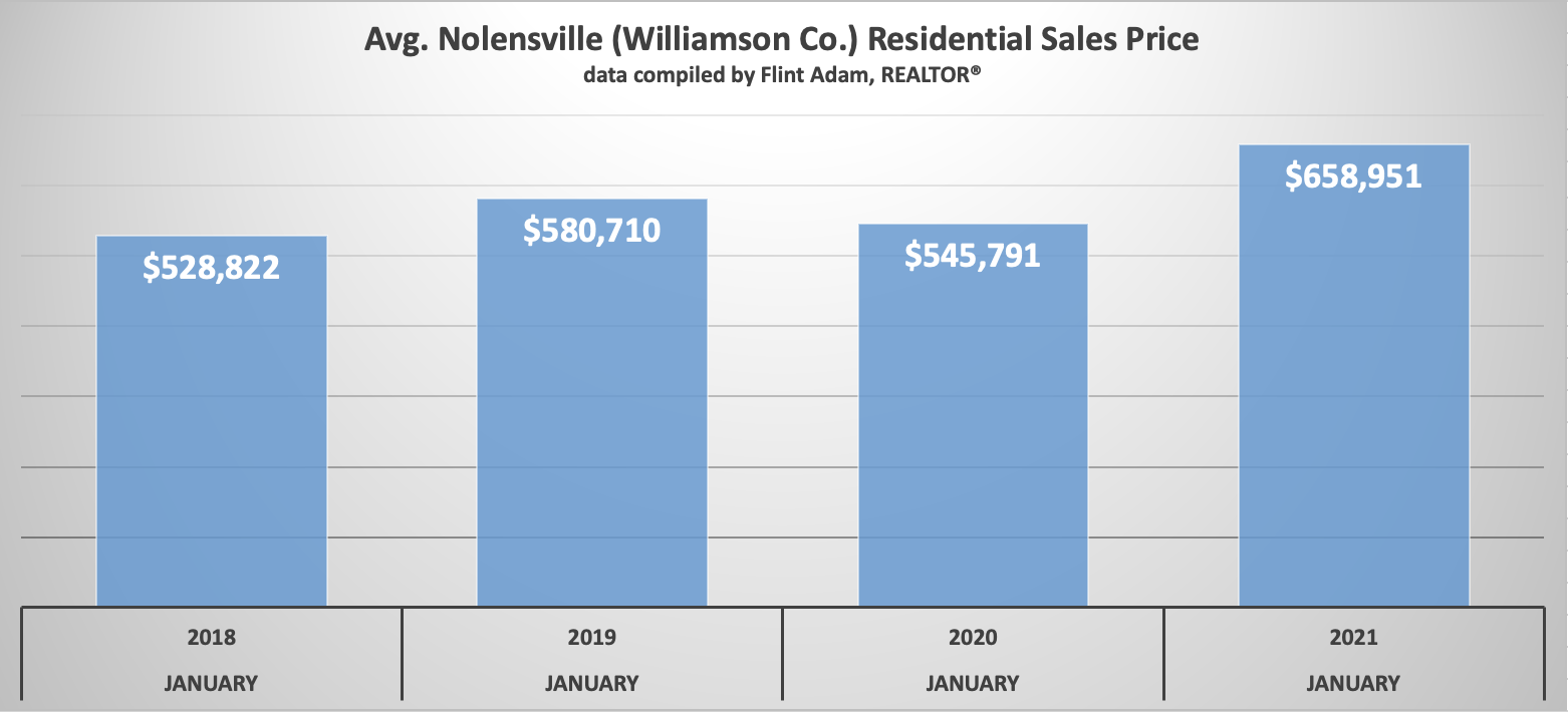 Nolensville January Sales Prices 2018 through 2021