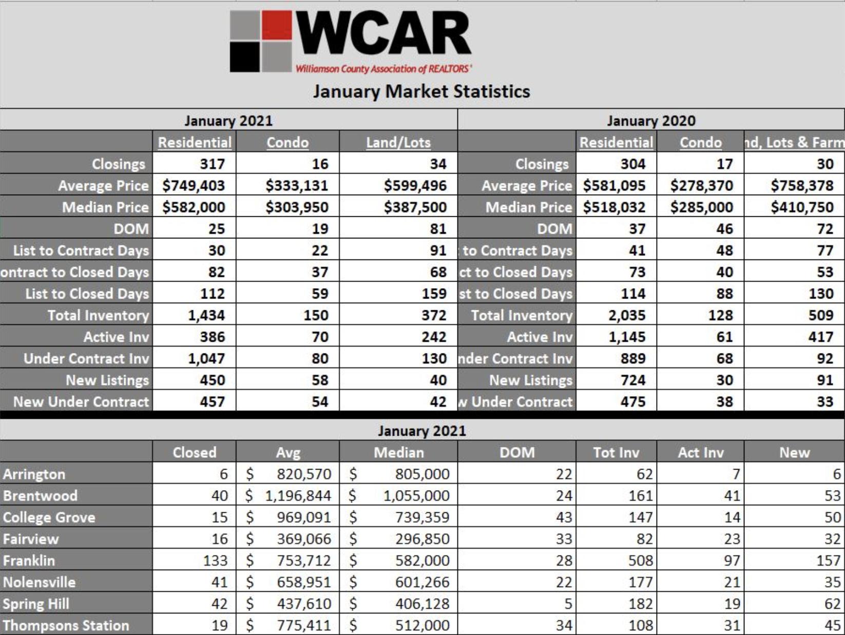 WCAR January 2021 Recap