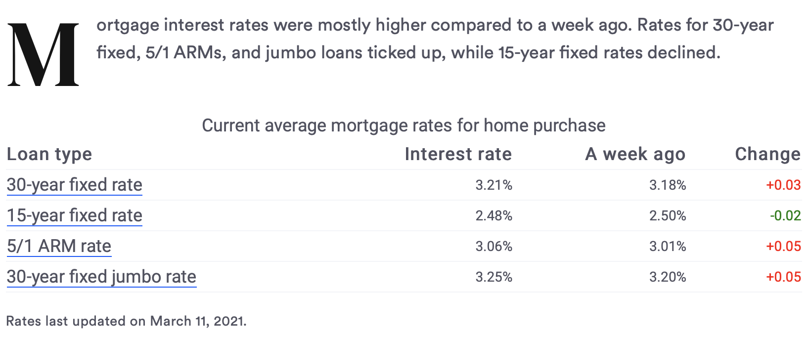 Mortgage Rates - 3/11/2021