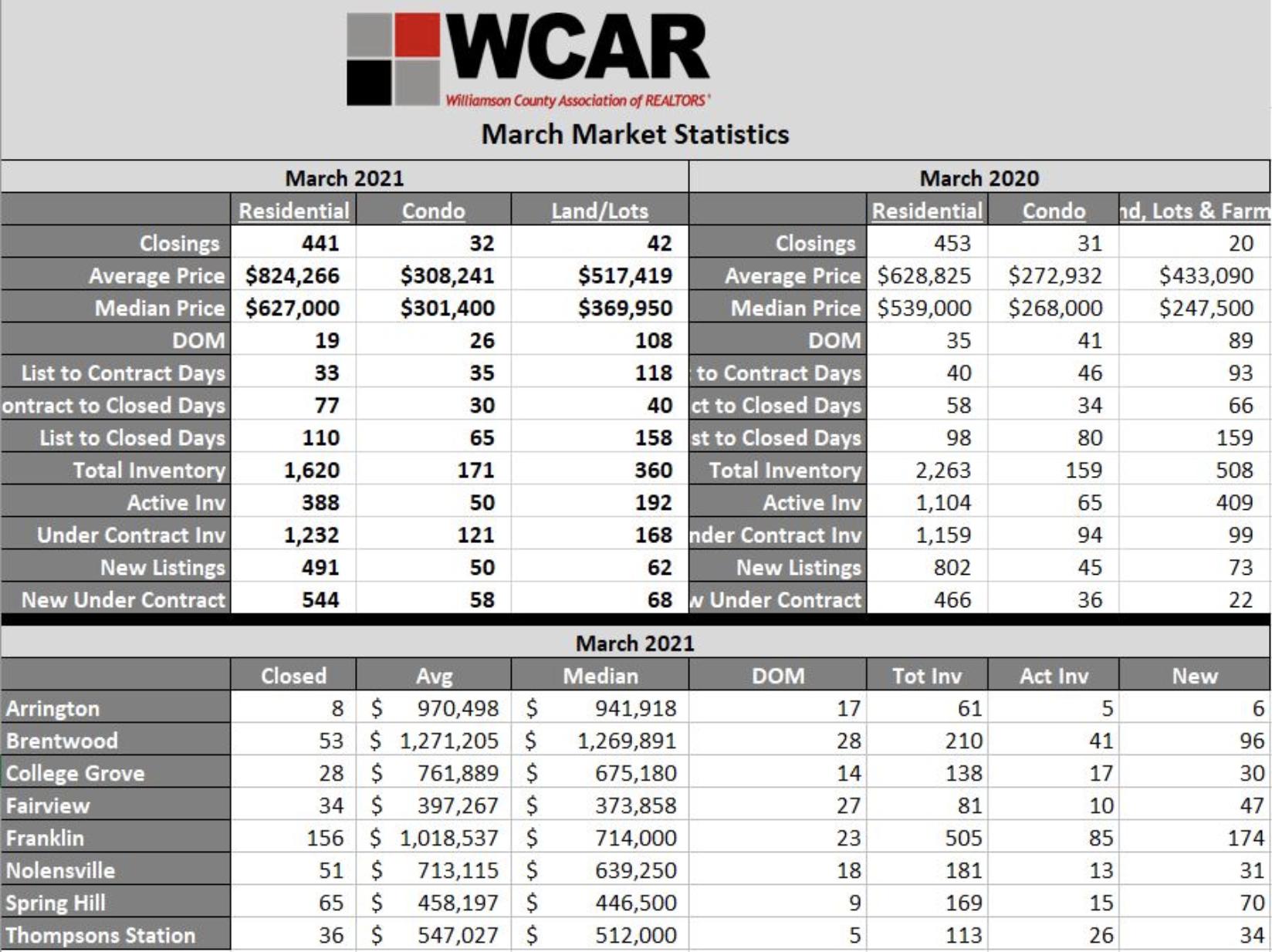 WCAR March 2021 Recap