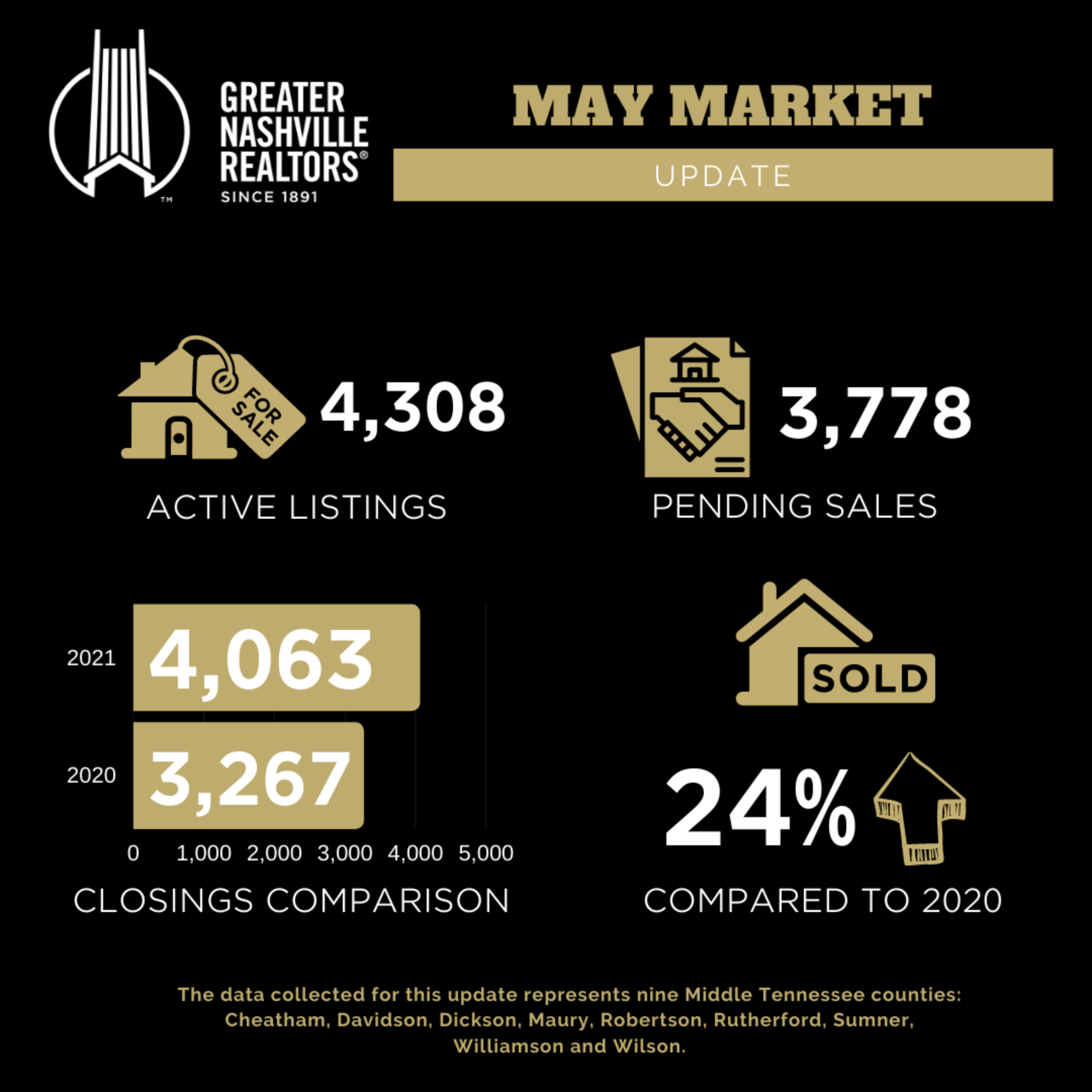 Greater Nashville May 2021 Real Estate Stats