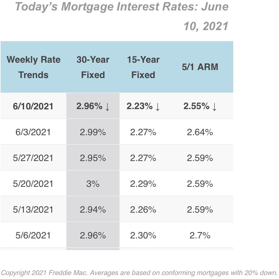 6/10/2021 Mortgage Rates