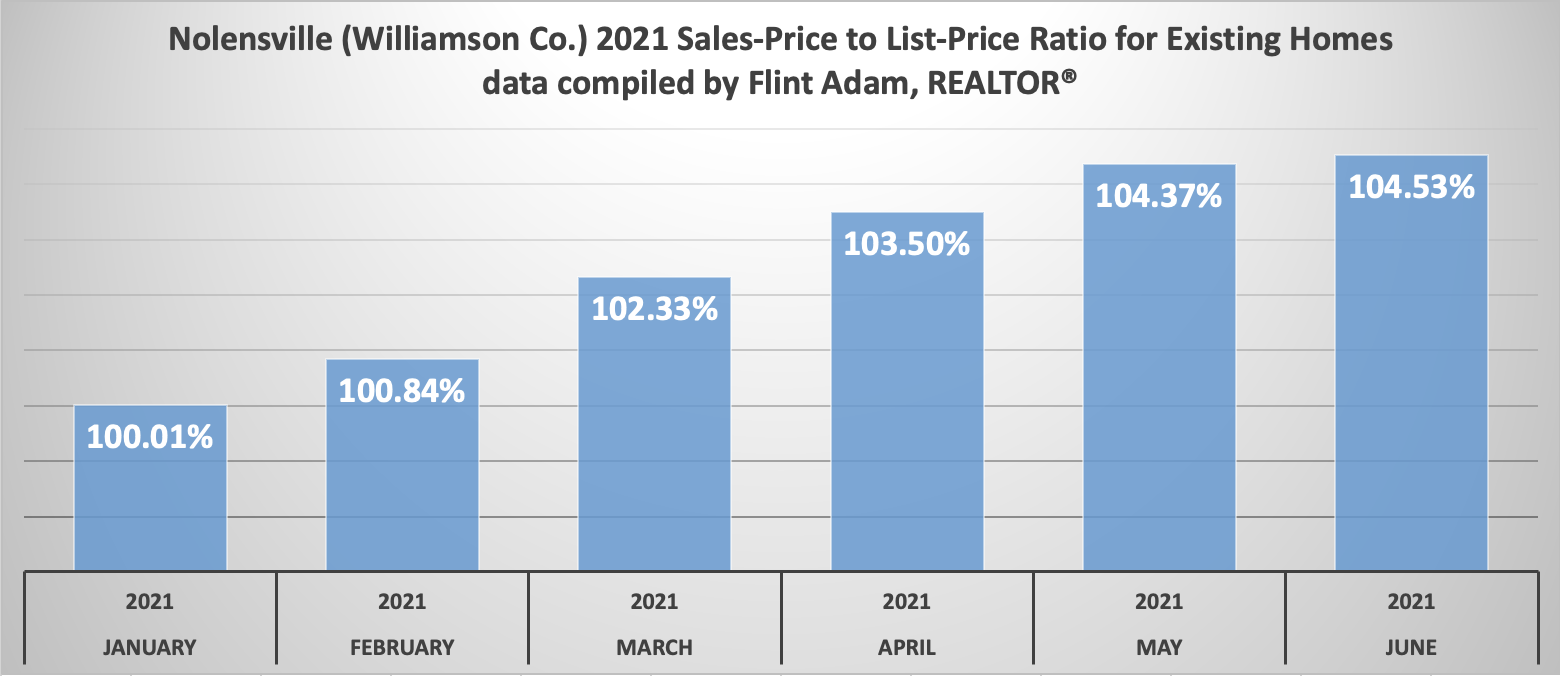 Nolensville (Williamson County) 2021 Sales-Price to List-Price Ratio - Existing Single-Family Homes