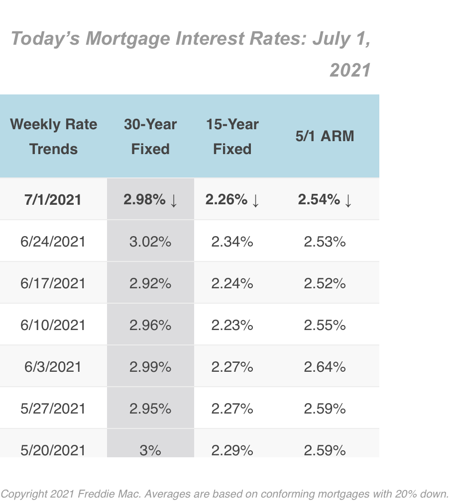 7/1/2021 Mortgage Rates