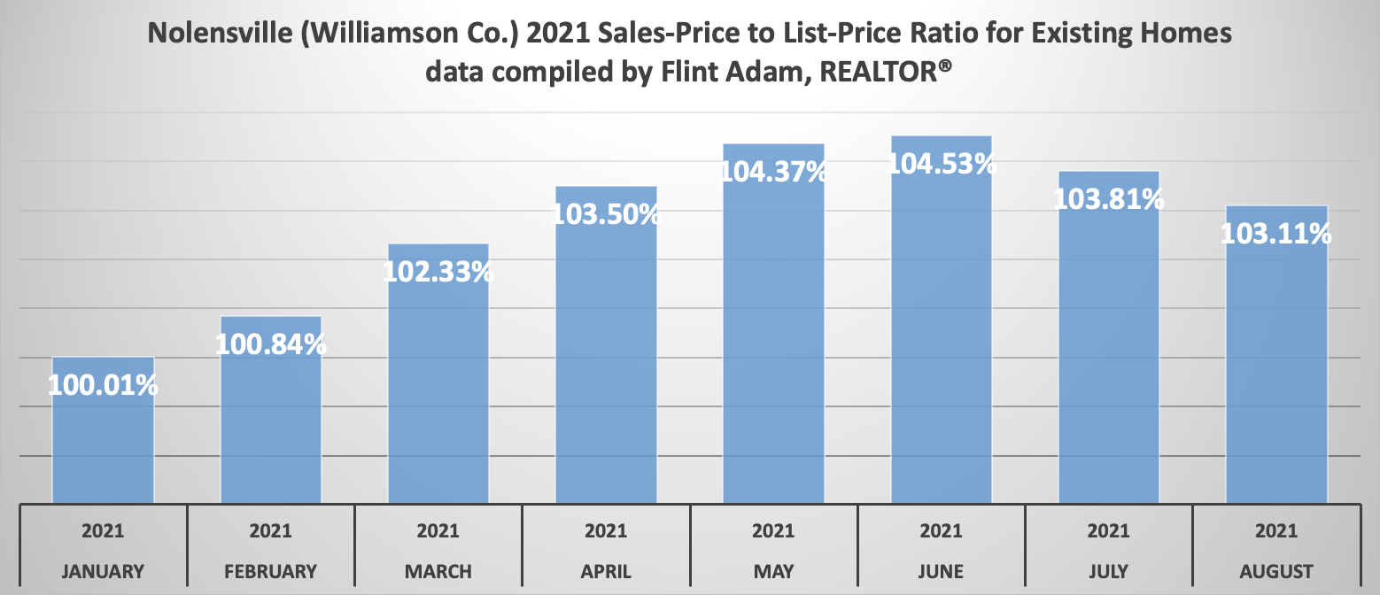 Williamson County August 2021 Sales-Price to List-Price Ratio - All Homes