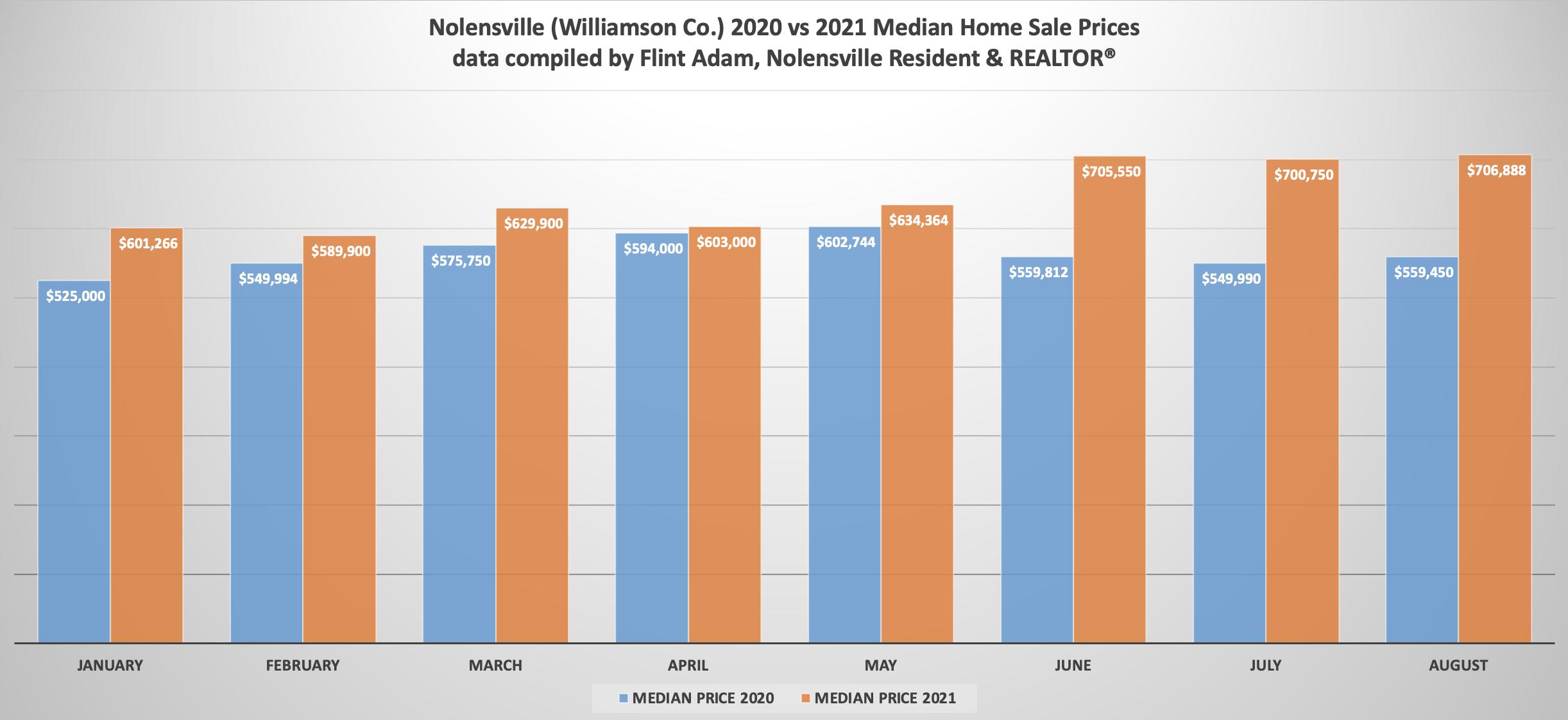 Nolensville 2020 vs 2021 Median Home Prices Comparison - August 2021