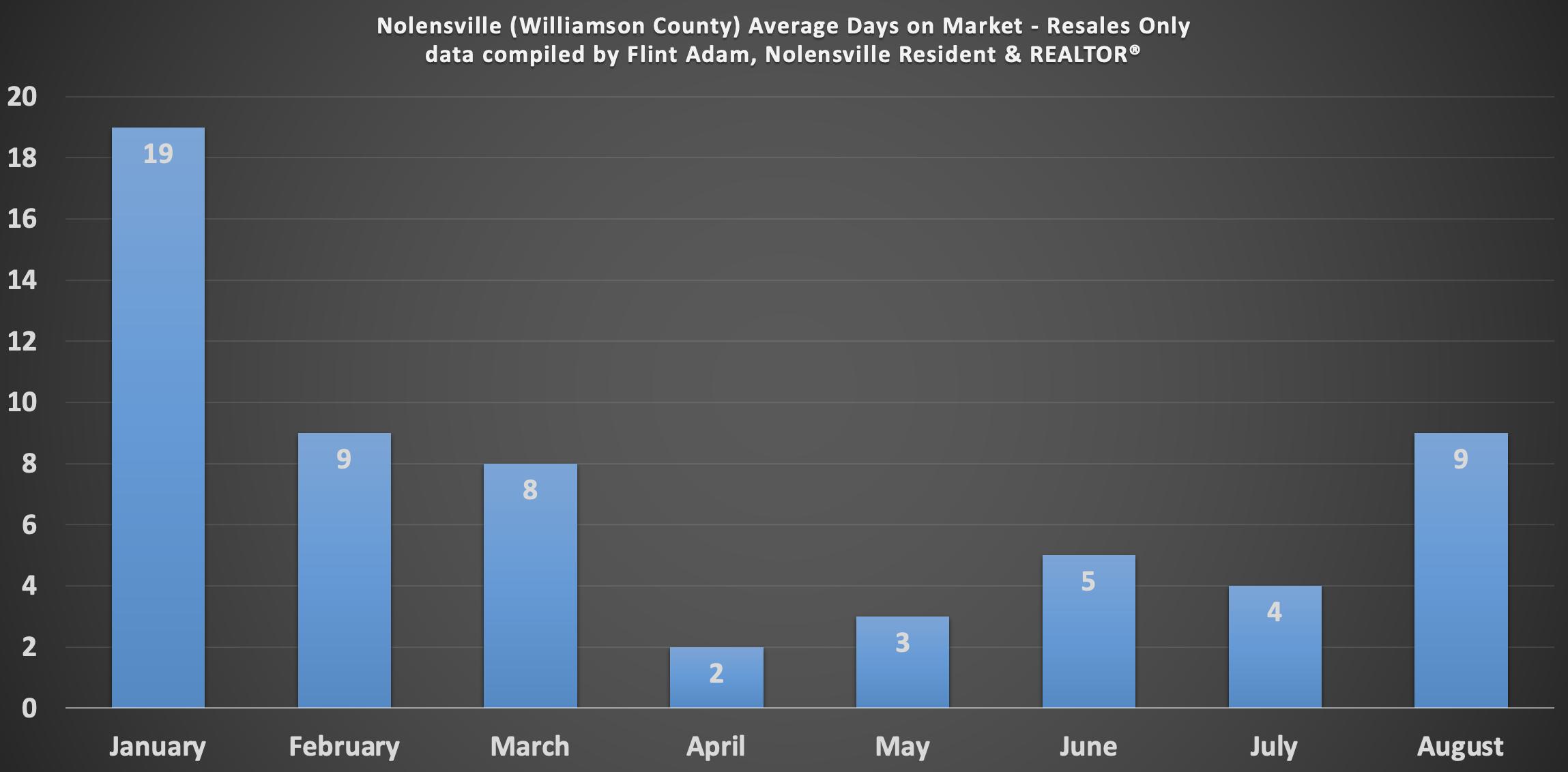 Nolensville August 2021 Residential Average Days on Market