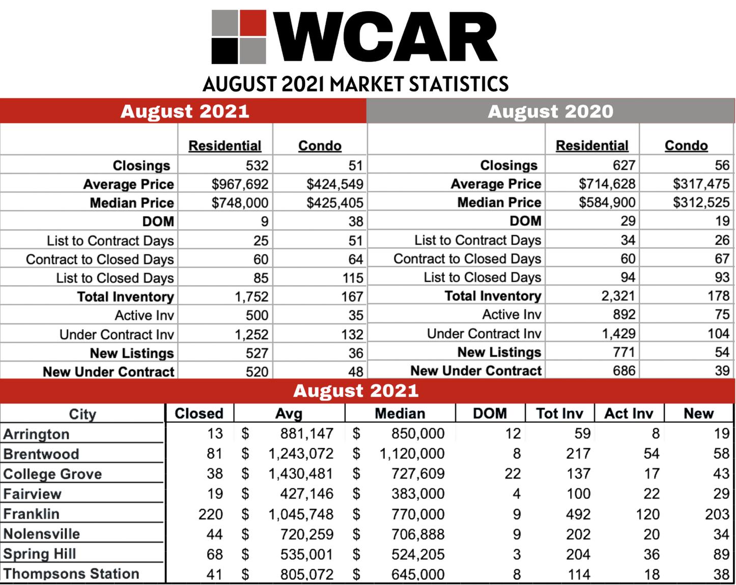 WCAR August 2021 Recap
