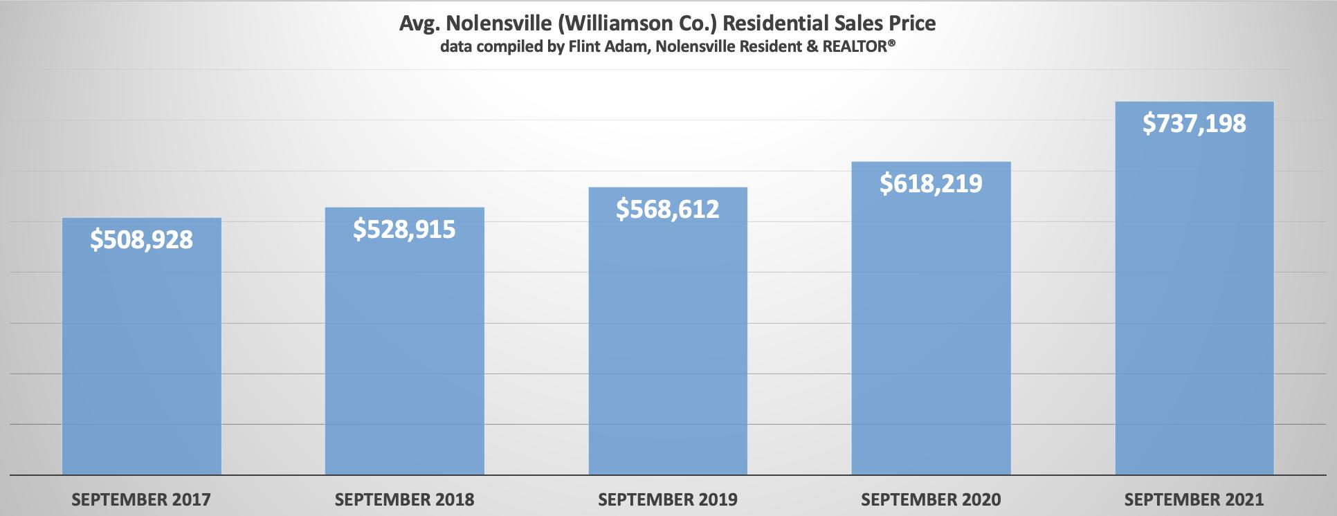 Nolensville September Home Sales Prices 2017 through 2021