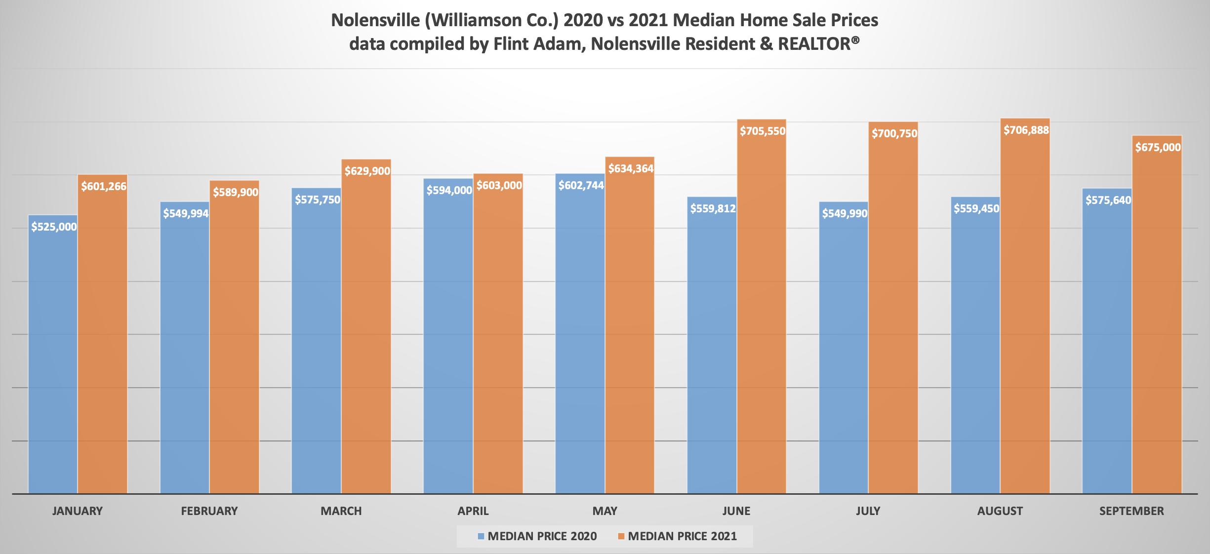 Nolensville 2020 vs 2021 Median Home Prices Comparison - September 2021