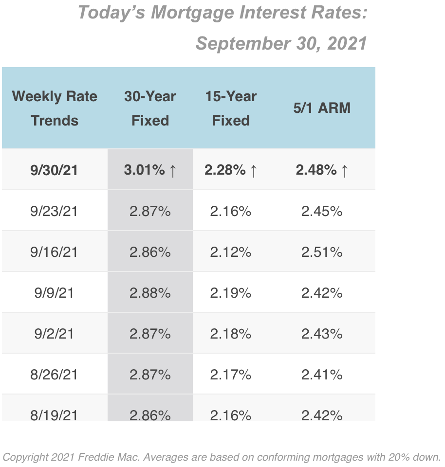 9/30/2021 Mortgage Rates