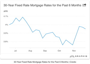 30 year fixed rate 11-30-2015