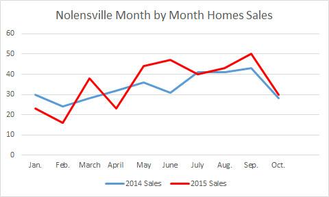 Nolensville Home Sales October 2015