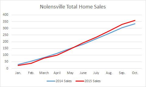 Nolensville 2015 home sale totals