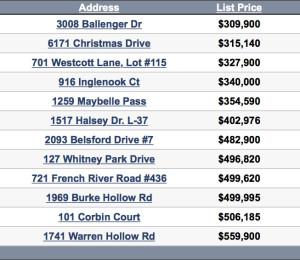 Nolensville TN real estate sales for the week ending 12/20/2015