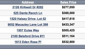 Nolensville TN Homes sold update 1-18-2016