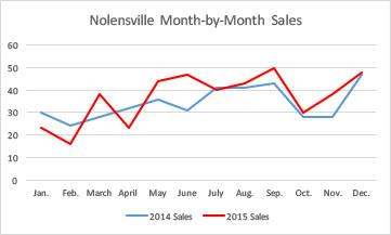 Nolensville real estate 2015 month-by-month sales