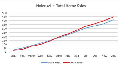 Nolensville real estate 2015 total home sales