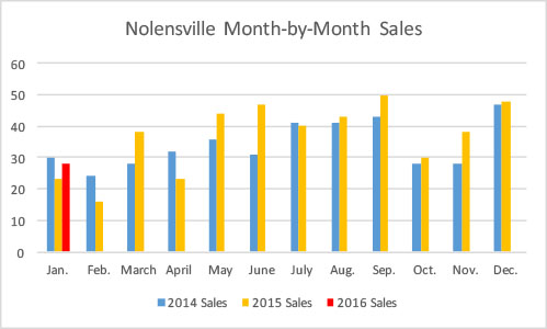 Nolensville real estate 2016 month-by-month sales - January