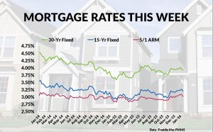 mortgage rates 1-31-16
