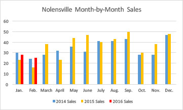 Nolensville February 2016 month-by-month sales