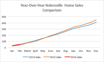 Nolensville February 2016 year-over-year sales