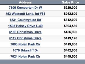 Nolensville TN Homes sold update 3-7-2016