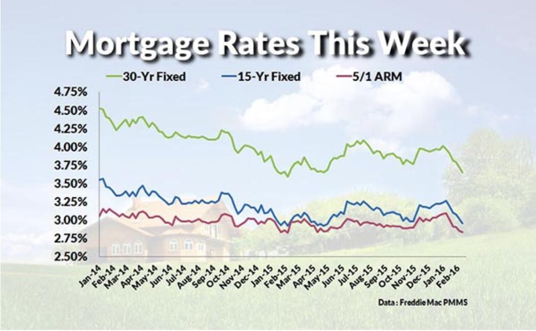 Mortgage Rates February 2016