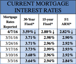Mortgage Rates 4/7/16