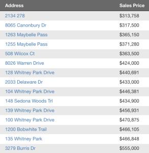 Nolensville TN Homes sold update 4-18-2016