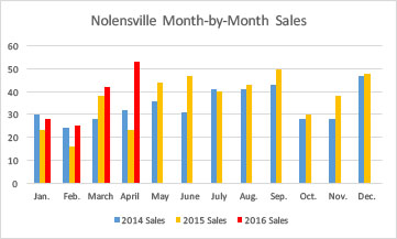 April 2016 - Nolensville Month by Month Home Sales