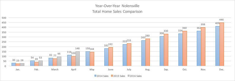 April 2016 year-over-year sales