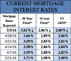 Mortgage Rates 5/5/16